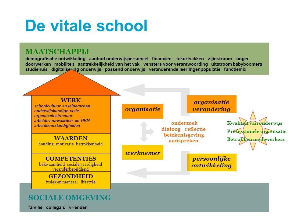 persoonlijke ontwikkeling SOCIALE OMGEVING familie collega's vrienden MAATSCHAPPIJ demografische ontwikkeling aanbod onderwijspersoneel financiën teko
