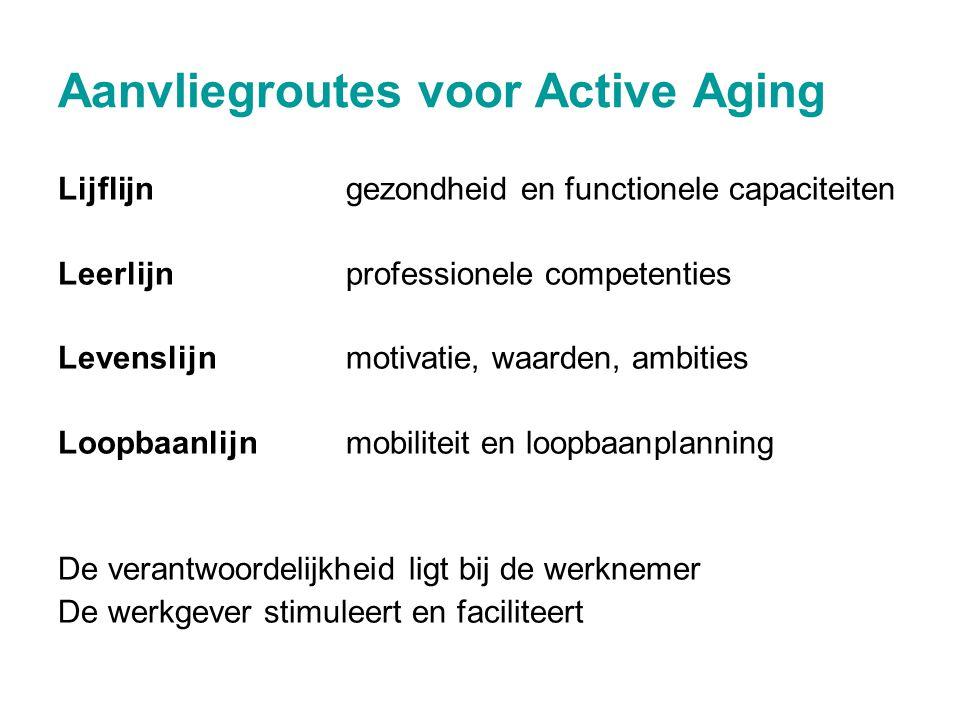 Aanvliegroutes voor Active Aging Lijflijngezondheid en functionele capaciteiten Leerlijnprofessionele competenties Levenslijnmotivatie, waarden, ambit