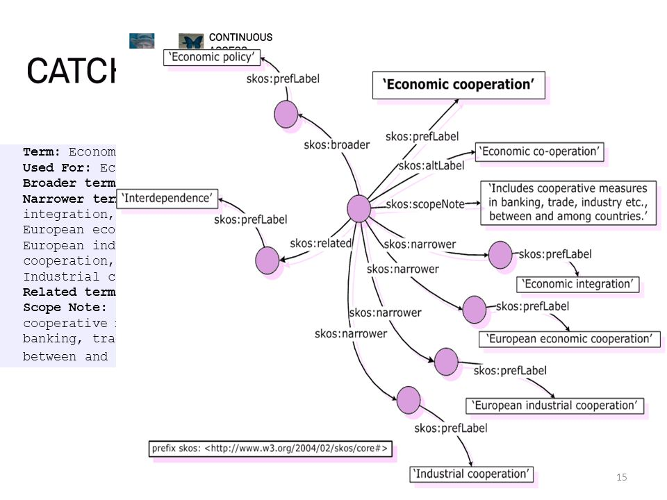 SKOS Term: Economic cooperation Used For: Economic co-operation Broader terms: Economic policy Narrower terms: Economic integration, European economic cooperation, European industrial cooperation, Industrial cooperation Related terms: Interdependence Scope Note: Includes cooperative measures in banking, trade, industry etc., between and among countries.