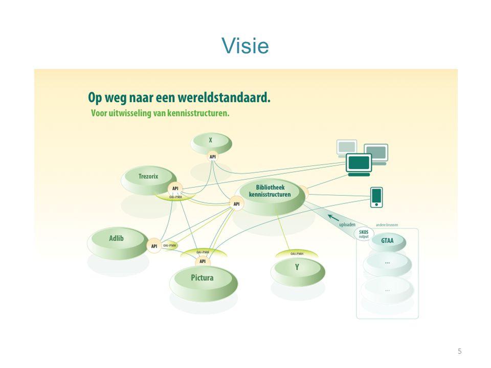 OpenSKOS doelen Standaard formaat en access methoden –SKOS, SKOS gebaseerde REST API Web publicatie van vocabulaires –Als Linked Open Data –Als doorzoekbare en browse-bare dataset  REST API –Te gebruiken voor duurzame referenties naar concepten  persistente identifiers en/of stabiele URLs –Te harvesten door middel van OAI-PMH Bevorderen semantische interoperabiliteit door het ondersteunen van 'alignments' Stimuleren van Open licenties 6