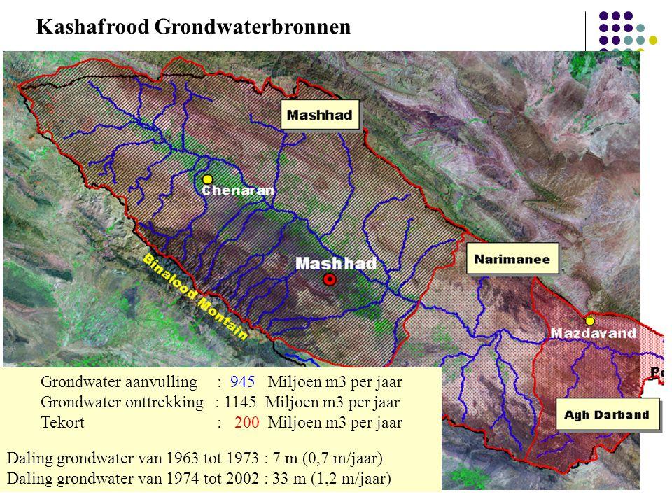 Kashafrood Grondwaterbronnen Grondwater aanvulling : 945 Miljoen m3 per jaar Grondwater onttrekking : 1145 Miljoen m3 per jaar Tekort : 200 Miljoen m3