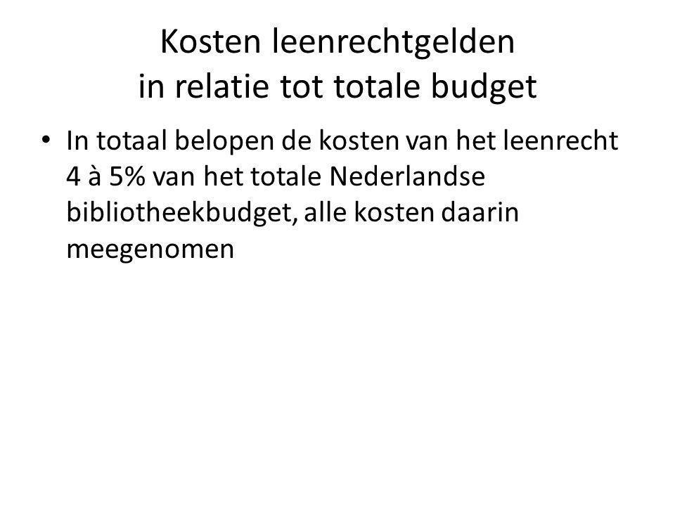 Kosten leenrechtgelden in relatie tot totale budget In totaal belopen de kosten van het leenrecht 4 à 5% van het totale Nederlandse bibliotheekbudget, alle kosten daarin meegenomen