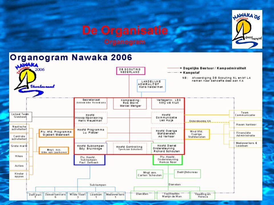 De Planning 2004:- Start organisatie - Verzekeren lokatie 2005:- Aantrekken kaderleden - Begroting vaststellen - Informatie naar de doelgroep en instanties - Medewerkers werven (800) - Sponsoren werven - Infrastructuur opzetten 2006:- Informatie naar omgeving - Programma invullen - Ondersteuning organiseren - Nawaka neerzetten!