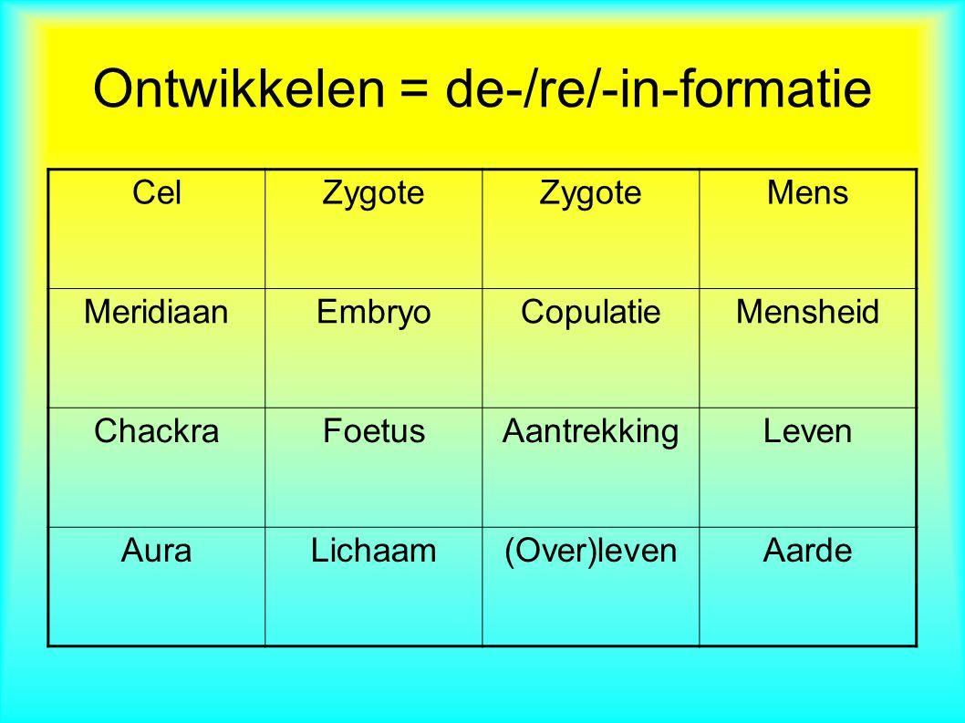 CelZygote Mens MeridiaanEmbryoCopulatieMensheid ChackraFoetusAantrekkingLeven AuraLichaam(Over)levenAarde Ontwikkelen = de-/re/-in-formatie