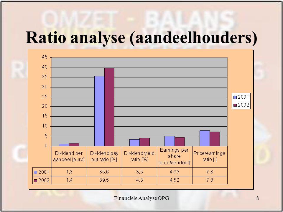 Financiële Analyse OPG8 Ratio analyse (aandeelhouders)
