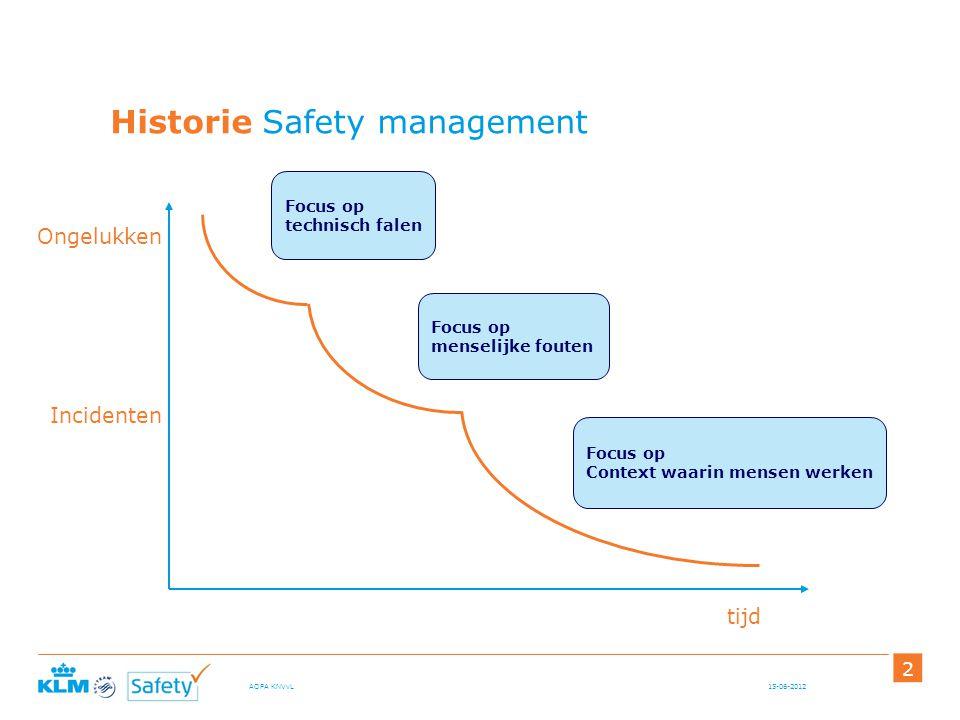 15-06-2012AOPA KNVvL 2 Historie Safety management Focus op technisch falen Focus op menselijke fouten Focus op Context waarin mensen werken tijd Ongel