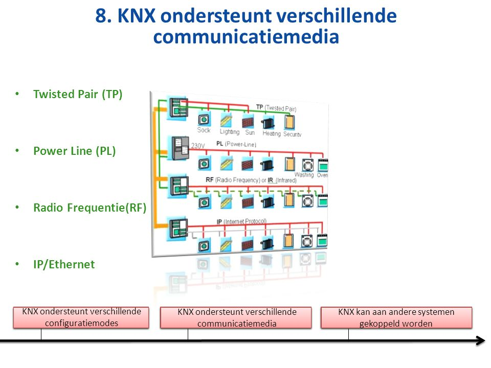International Standard, therefore future proof Product certification guarantees Interoperability & Interworking KNX stands for high product quality KNX can be used for all applications in home and building control KNX is fit for use in different kind of buildings A unique manufacturer independent ETS KNX ondersteunt verschillende communicatiemedia KNX kan aan andere systemen gekoppeld worden KNX ondersteunt verschillende configuratiemodes 8.