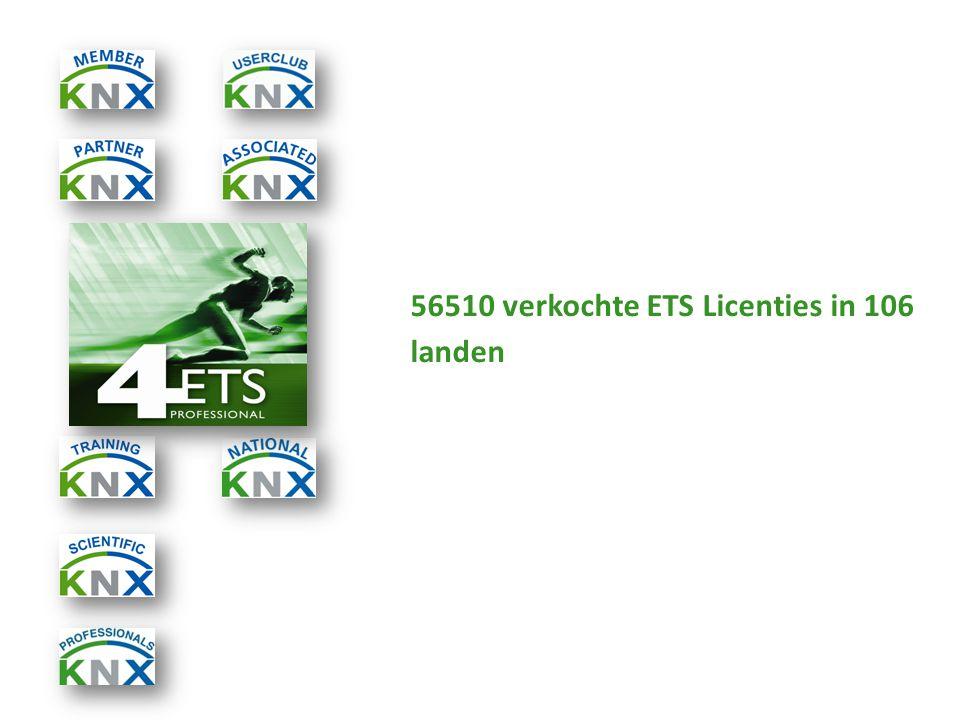 56510 verkochte ETS Licenties in 106 landen