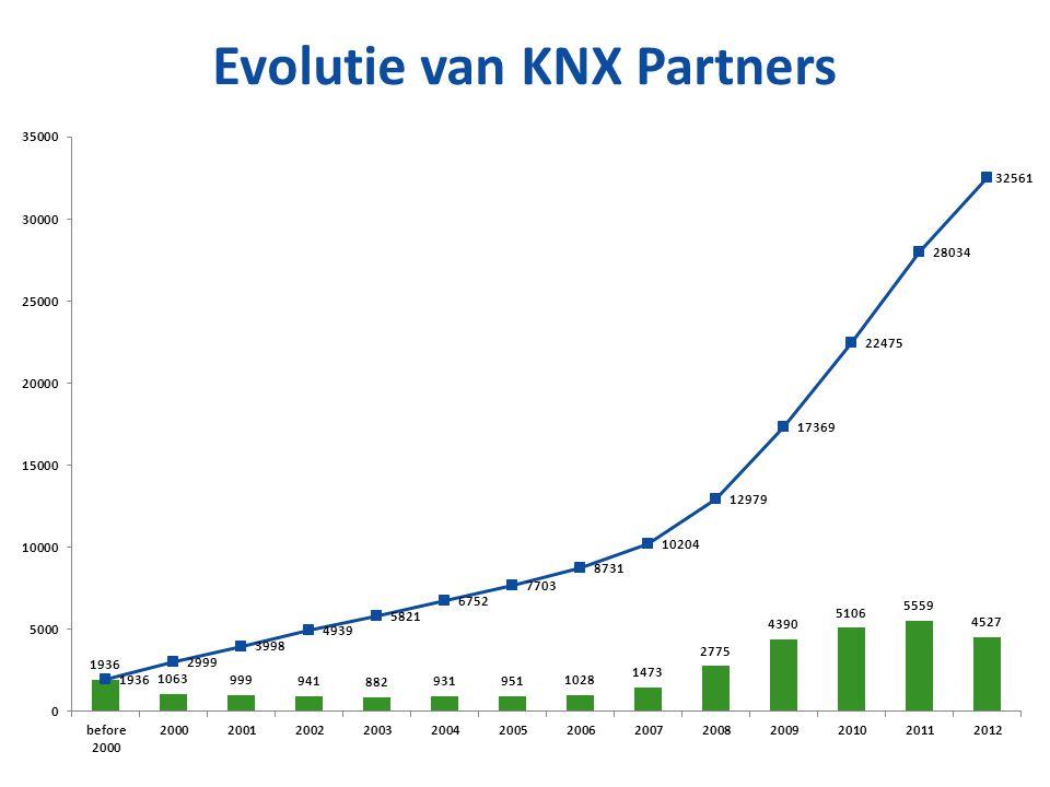 Evolutie van KNX Partners