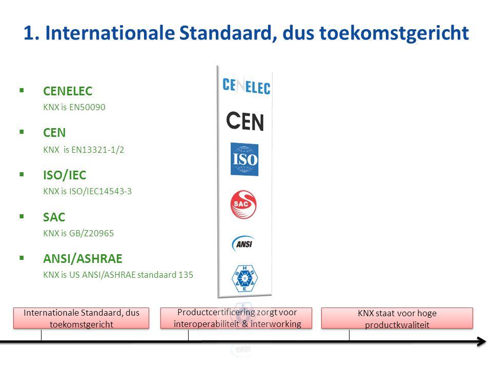 Internationale Standaard, dus toekomstgericht Productcertificering zorgt voor interoperabiliteit & interworking KNX staat voor hoge productkwaliteit KNX is de enige HBES standaard met globale certificeringsschemas voor producten, opleidingscentra en zelfs personen.