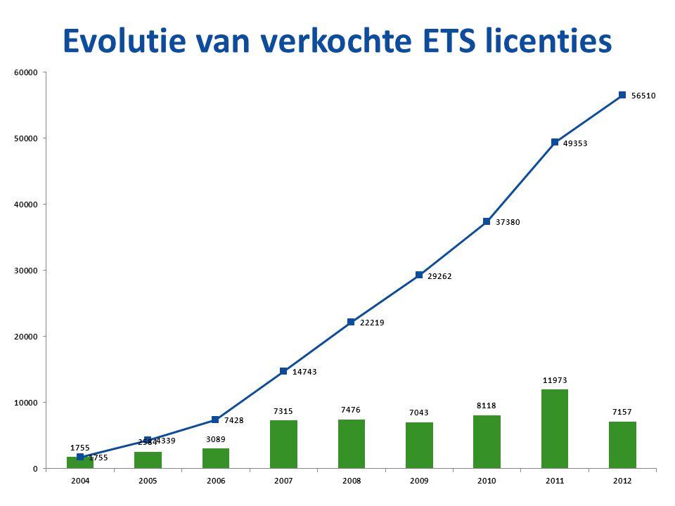 Evolutie van verkochte ETS licenties
