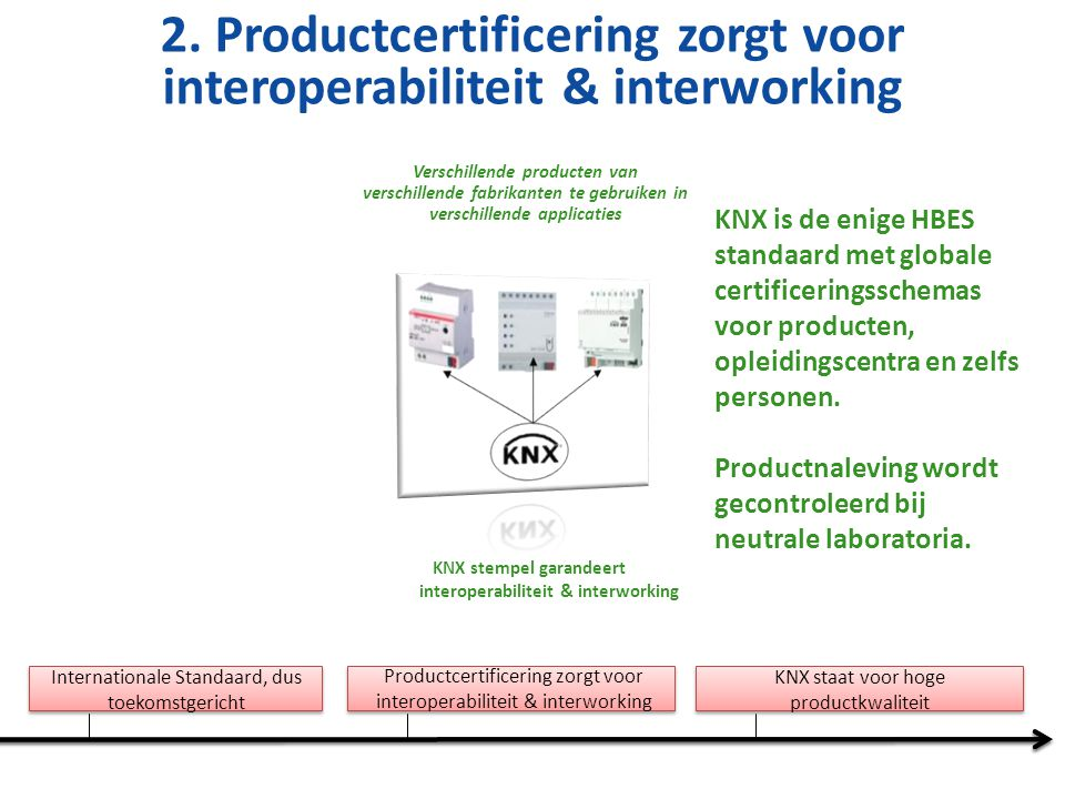 Internationale Standaard, dus toekomstgericht Productcertificering zorgt voor interoperabiliteit & interworking KNX staat voor hoge productkwaliteit KNX Association eist een strenge product – en kwaliteitscontrole tijdens alle stadia van de productlevenscyclus.