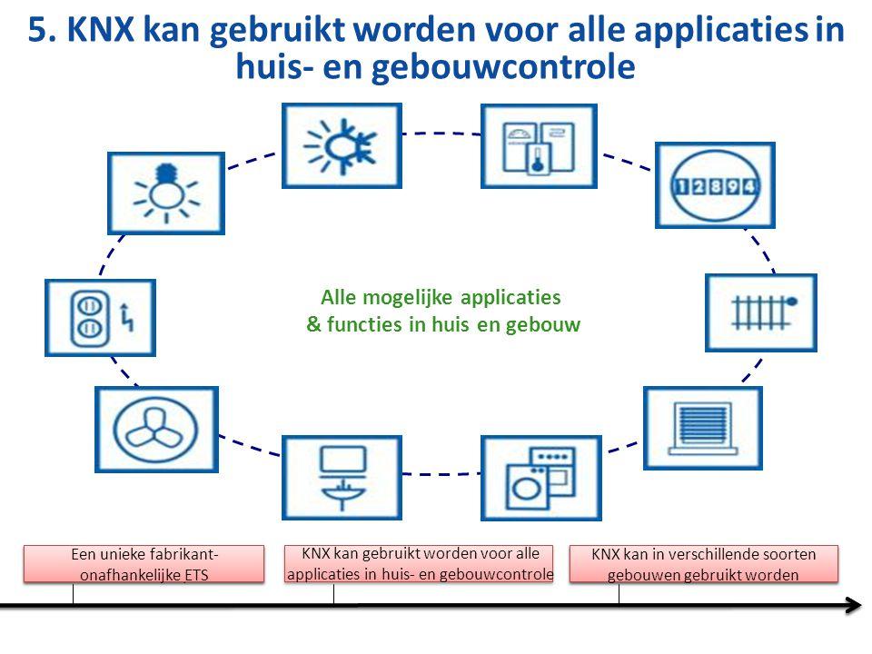 Europese Smart Home marktstudie - BSRIA-
