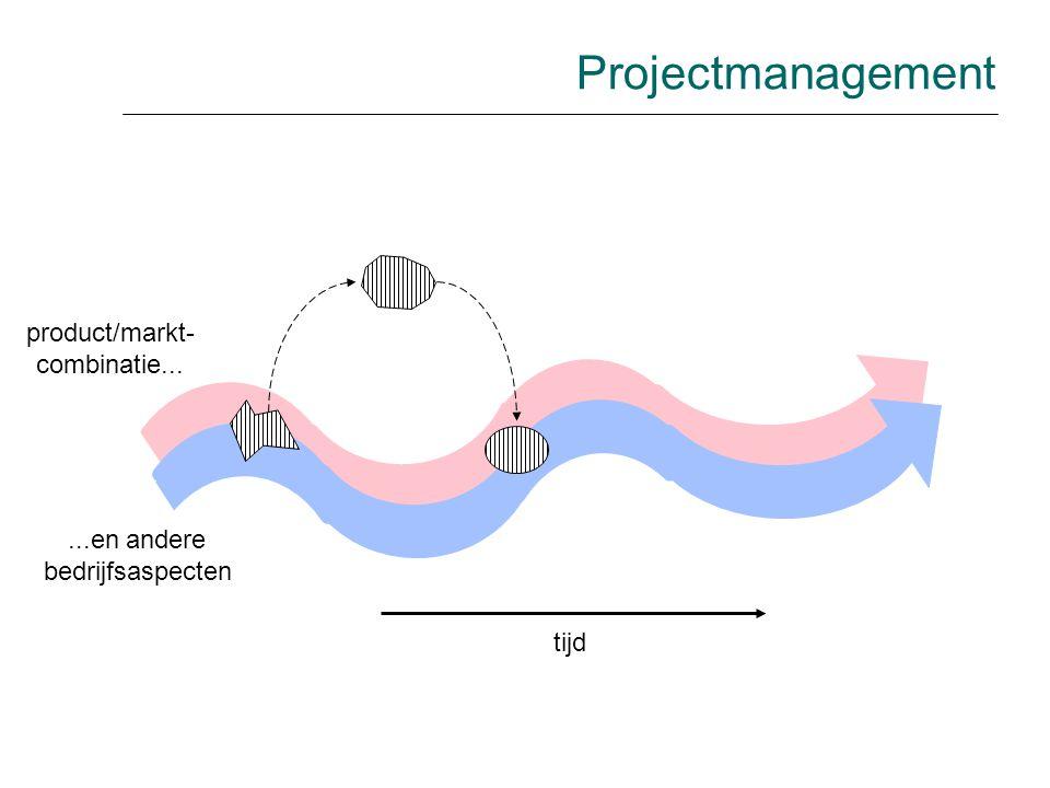 product/markt- combinatie......en andere bedrijfsaspecten tijd Projectmanagement