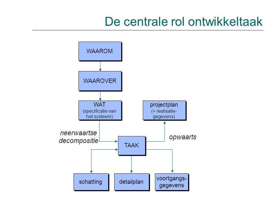 opwaarts neerwaartse decompositie WAAROM WAAROVER WAT (specificatie van het systeem) WAT (specificatie van het systeem) projectplan (+ realisatie- geg
