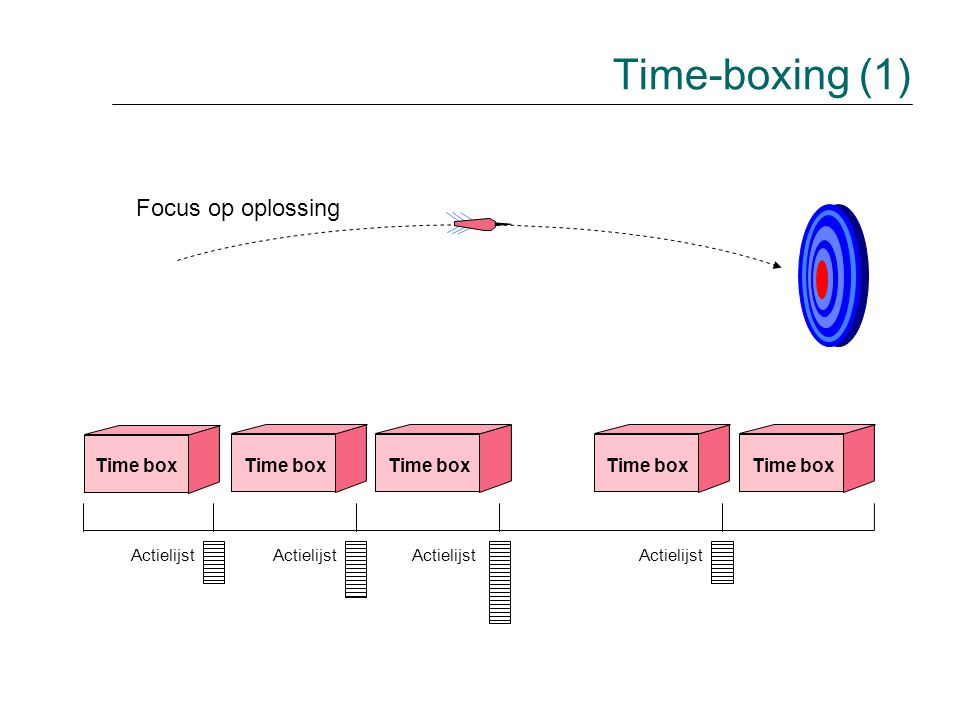 Time box Actielijst Focus op oplossing Time-boxing (1)