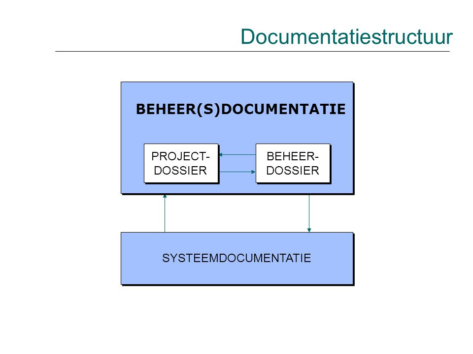 SYSTEEMDOCUMENTATIE BEHEER(S)DOCUMENTATIE PROJECT- DOSSIER PROJECT- DOSSIER BEHEER- DOSSIER BEHEER- DOSSIER Documentatiestructuur