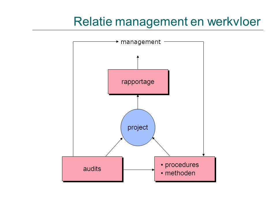 opwaarts neerwaartse decompositie WAAROM WAAROVER WAT (specificatie van het systeem) WAT (specificatie van het systeem) projectplan (+ realisatie- gegevens) projectplan (+ realisatie- gegevens) TAAK detailplan voortgangs- gegevens voortgangs- gegevens schatting De centrale rol ontwikkeltaak