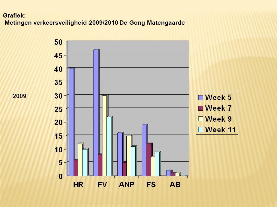Grafiek: Metingen verkeersveiligheid 2009/2010 De Gong Matengaarde 2009