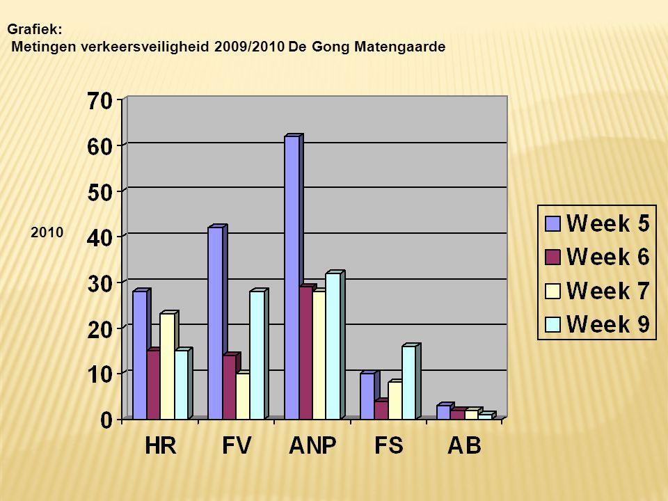 2010 Grafiek: Metingen verkeersveiligheid 2009/2010 De Gong Matengaarde