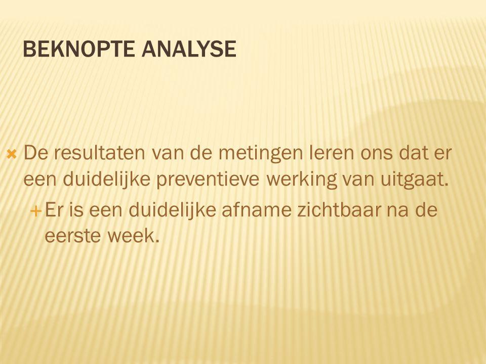 BEKNOPTE ANALYSE  De resultaten van de metingen leren ons dat er een duidelijke preventieve werking van uitgaat.