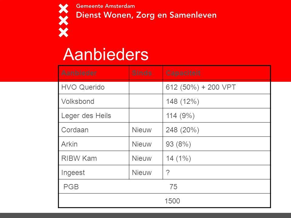 Aanbieders AanbiederSindsCapaciteit HVO Querido612 (50%) + 200 VPT Volksbond148 (12%) Leger des Heils114 (9%) CordaanNieuw248 (20%) ArkinNieuw93 (8%)