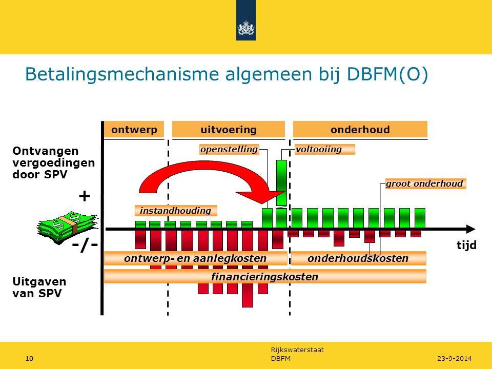 Rijkswaterstaat 10DBFM1023-9-2014 Betalingsmechanisme algemeen bij DBFM(O) Ontvangen vergoedingen door SPV + -/- tijd Uitgaven van SPV ontwerp- en aan