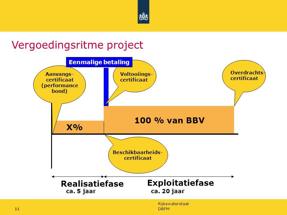 Rijkswaterstaat 11DBFM11 Vergoedingsritme project Realisatiefase Exploitatiefase Aanvangs- certificaat (performance bond) Beschikbaarheids- certificaa