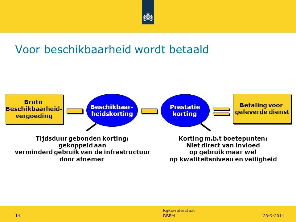 Rijkswaterstaat 14DBFM1423-9-2014 Voor beschikbaarheid wordt betaald Bruto Beschikbaarheid- vergoeding Bruto Beschikbaarheid- vergoeding Beschikbaar-