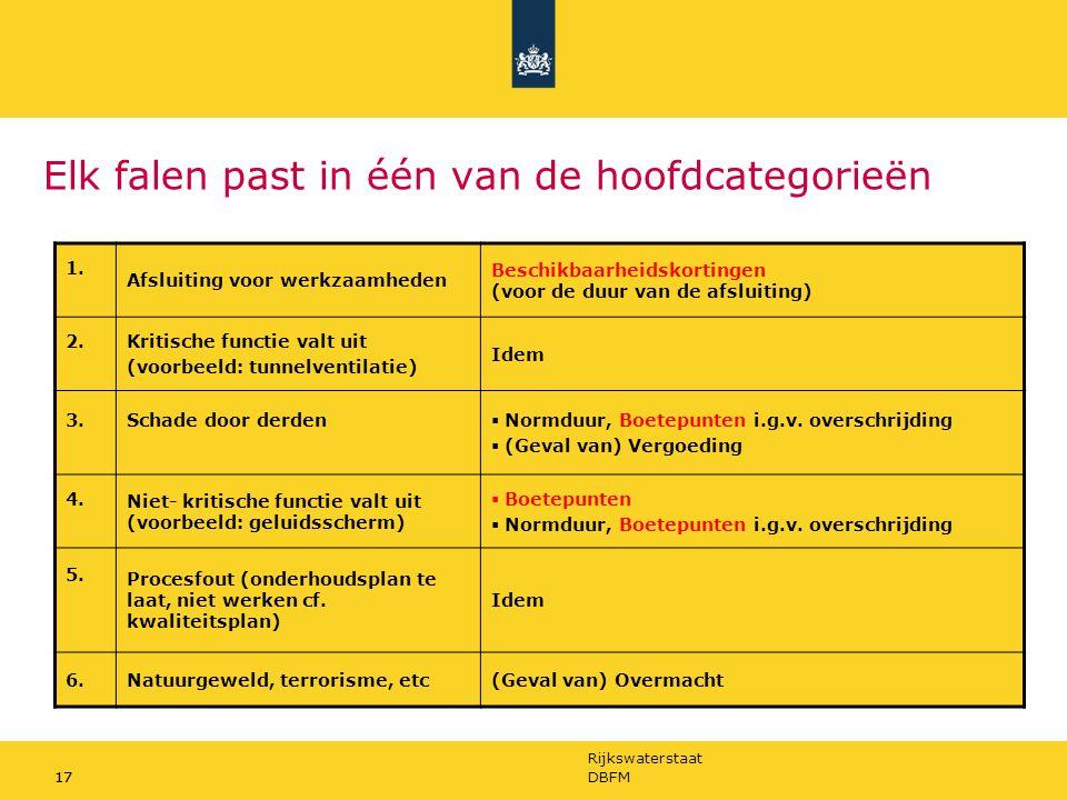 Rijkswaterstaat 17DBFM17 Elk falen past in één van de hoofdcategorieën 1. Afsluiting voor werkzaamheden Beschikbaarheidskortingen (voor de duur van de