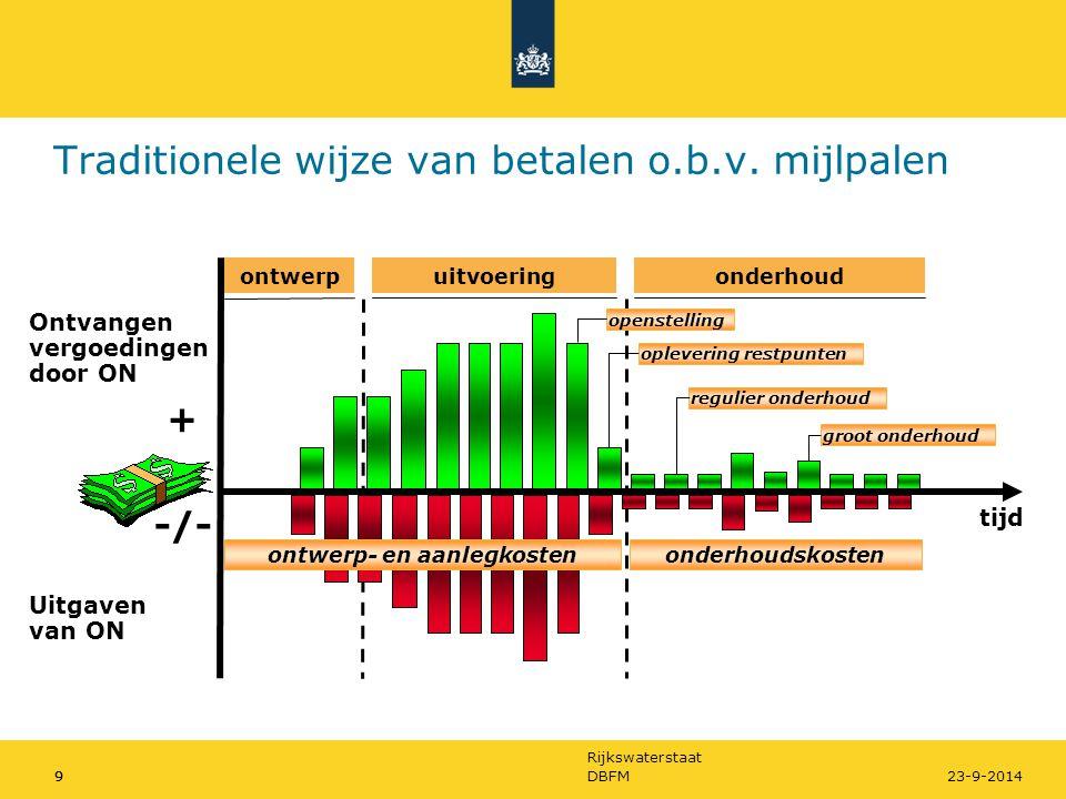 Rijkswaterstaat 10DBFM1023-9-2014 Betalingsmechanisme algemeen bij DBFM(O) Ontvangen vergoedingen door SPV + -/- tijd Uitgaven van SPV ontwerp- en aanlegkostenonderhoudskosten groot onderhoud voltooiingopenstelling financieringskosten ontwerpuitvoeringonderhoud instandhouding