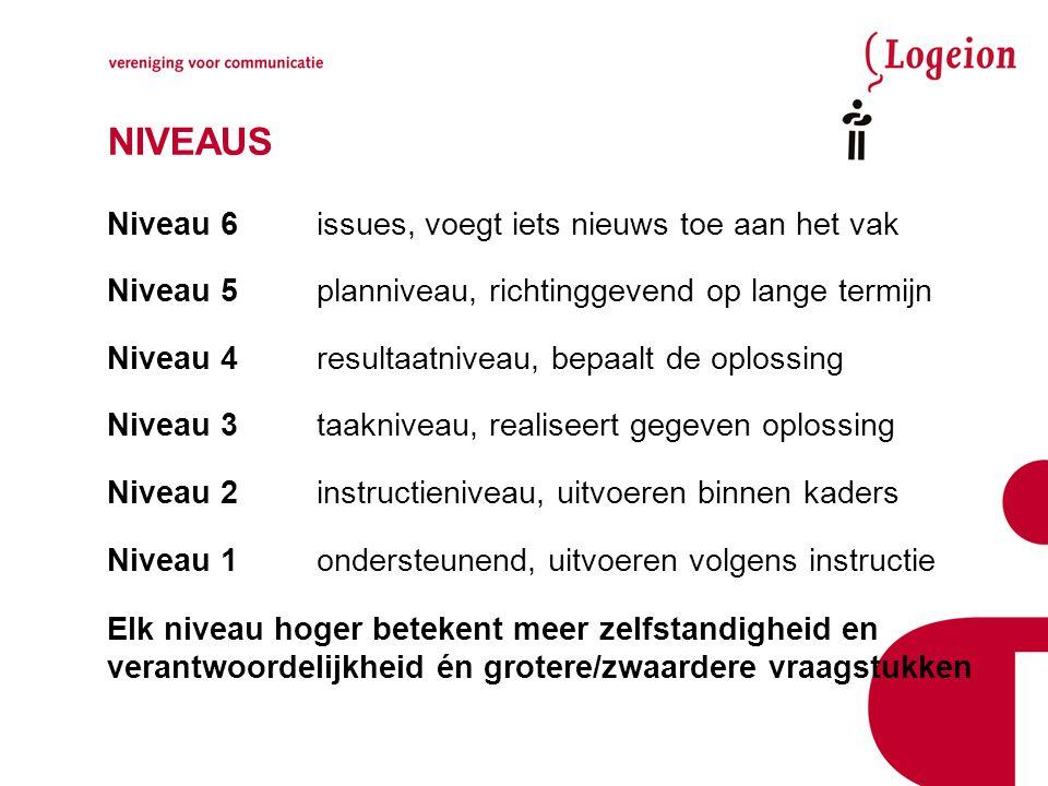 NIVEAUS Niveau 6issues, voegt iets nieuws toe aan het vak Niveau 5planniveau, richtinggevend op lange termijn Niveau 4resultaatniveau, bepaalt de oplo