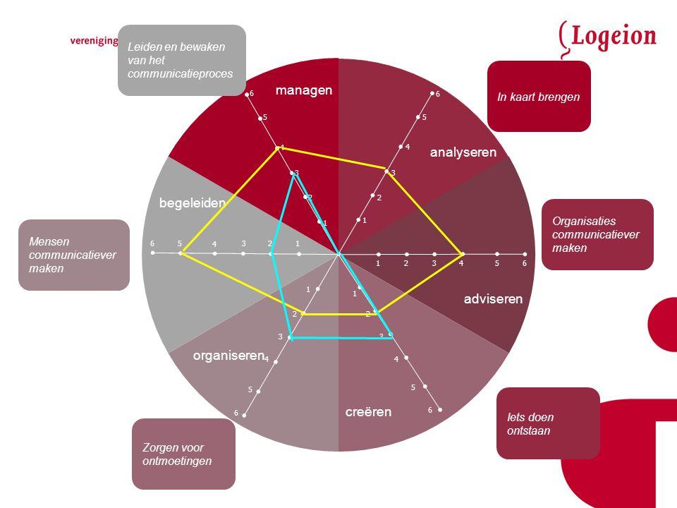 managen analyseren 6 adviseren creëren organiseren begeleiden 5 4 3 2 1 In kaart brengen Organisaties communicatiever maken Iets doen ontstaan Mensen