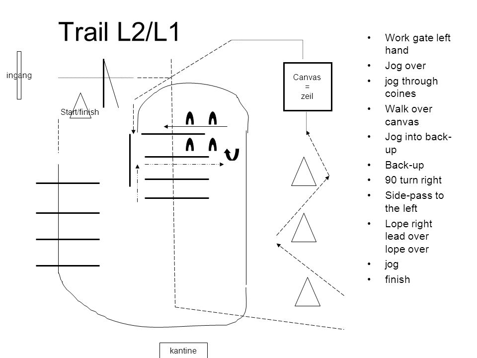 Trail L2/L1 Work gate left hand Jog over jog through coines Walk over canvas Jog into back- up Back-up 90 turn right Side-pass to the left Lope right lead over lope over jog finish ingang kantine Start/finish Canvas = zeil