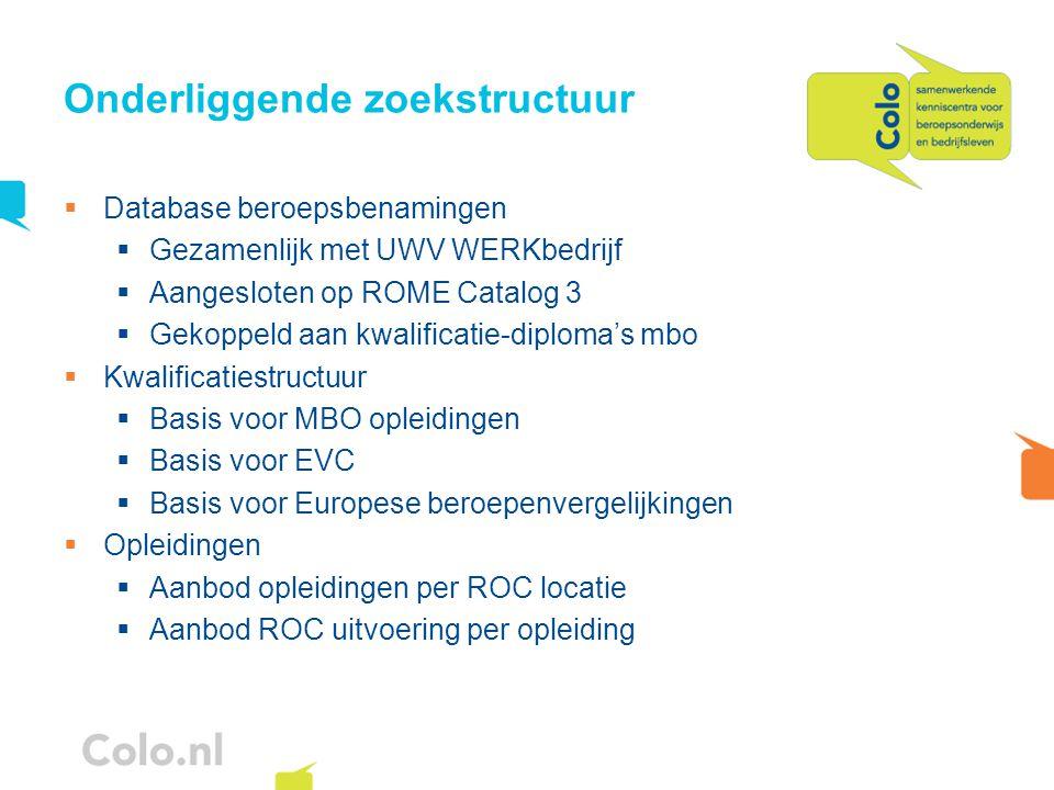 Onderliggende zoekstructuur  Database beroepsbenamingen  Gezamenlijk met UWV WERKbedrijf  Aangesloten op ROME Catalog 3  Gekoppeld aan kwalificati