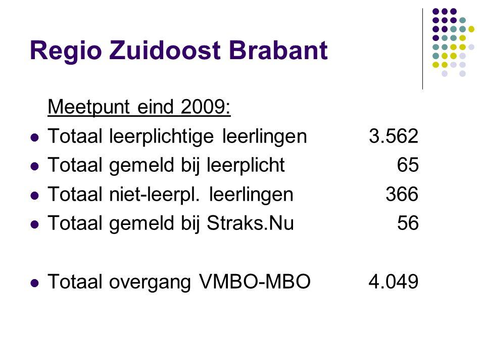 Regio Zuidoost Brabant Meetpunt eind 2009: Totaal leerplichtige leerlingen3.562 Totaal gemeld bij leerplicht 65 Totaal niet-leerpl. leerlingen 366 Tot