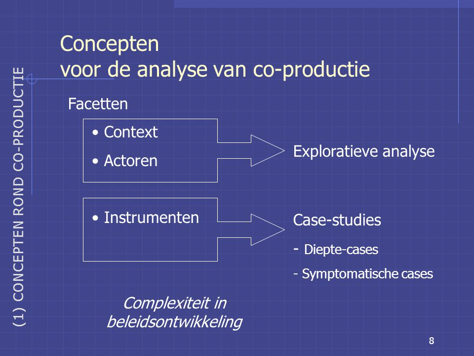 8 Concepten voor de analyse van co-productie (1) CONCEPTEN ROND CO-PRODUCTIE Facetten Context Actoren Instrumenten Complexiteit in beleidsontwikkeling Exploratieve analyse Case-studies - Diepte-cases - Symptomatische cases