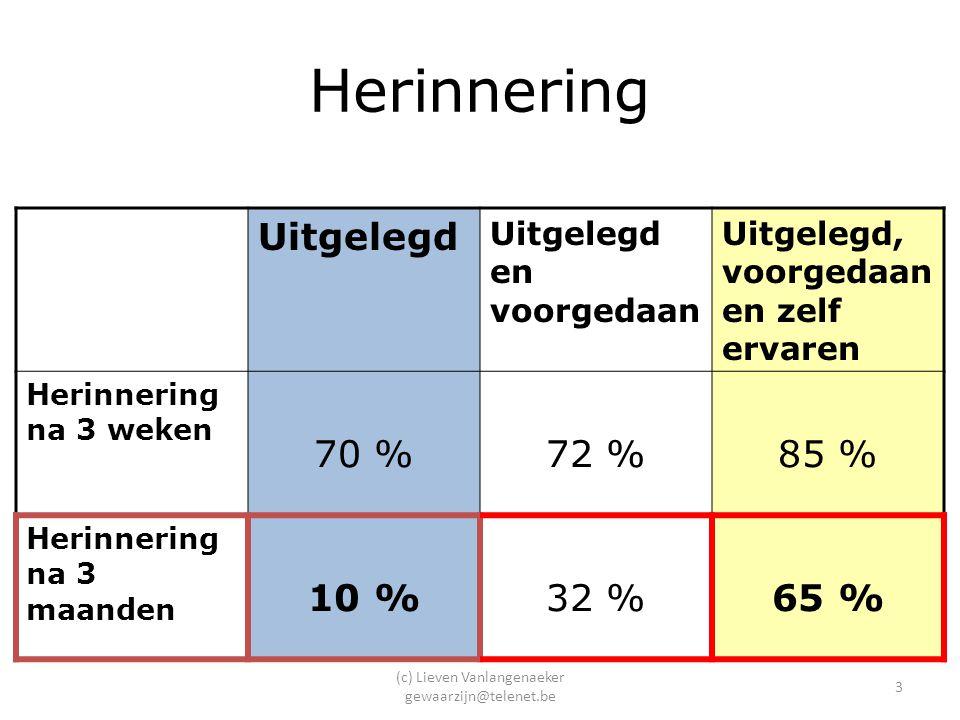 (c) Lieven Vanlangenaeker gewaarzijn@telenet.be 3 Herinnering Uitgelegd Uitgelegd en voorgedaan Uitgelegd, voorgedaan en zelf ervaren Herinnering na 3 weken 70 %72 %85 % Herinnering na 3 maanden 10 %32 %65 %