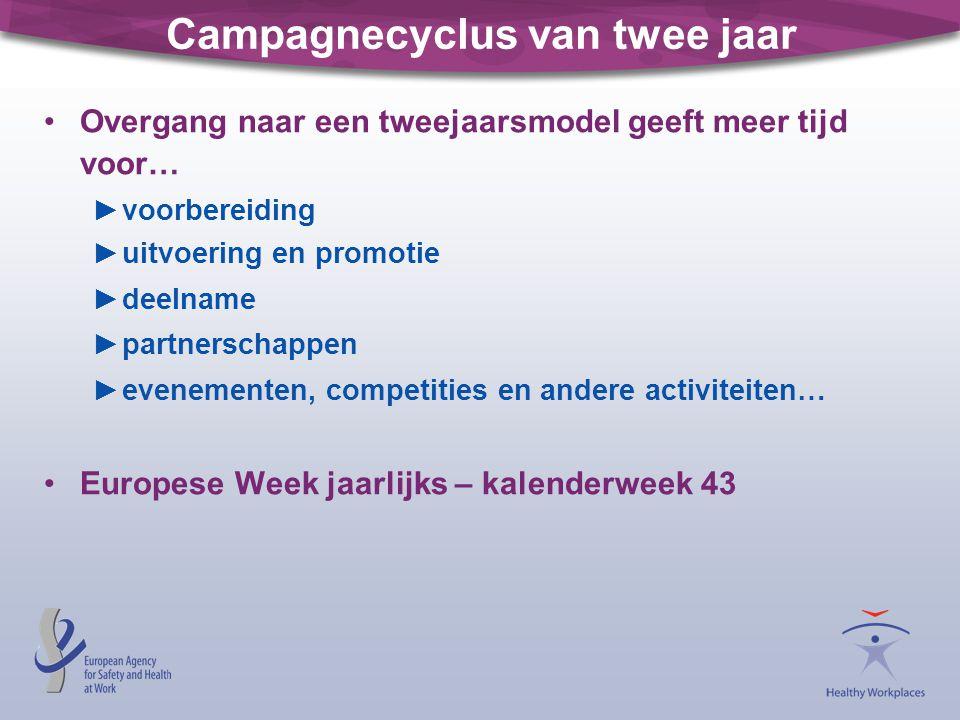 Campagnecyclus van twee jaar Overgang naar een tweejaarsmodel geeft meer tijd voor… ►voorbereiding ►uitvoering en promotie ►deelname ►partnerschappen ►evenementen, competities en andere activiteiten… Europese Week jaarlijks – kalenderweek 43