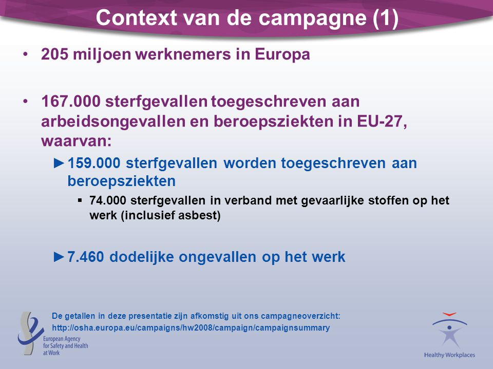 Context van de campagne (1) 205 miljoen werknemers in Europa 167.000 sterfgevallen toegeschreven aan arbeidsongevallen en beroepsziekten in EU-27, waarvan: ►159.000 sterfgevallen worden toegeschreven aan beroepsziekten  74.000 sterfgevallen in verband met gevaarlijke stoffen op het werk (inclusief asbest) ►7.460 dodelijke ongevallen op het werk De getallen in deze presentatie zijn afkomstig uit ons campagneoverzicht: http://osha.europa.eu/campaigns/hw2008/campaign/campaignsummary