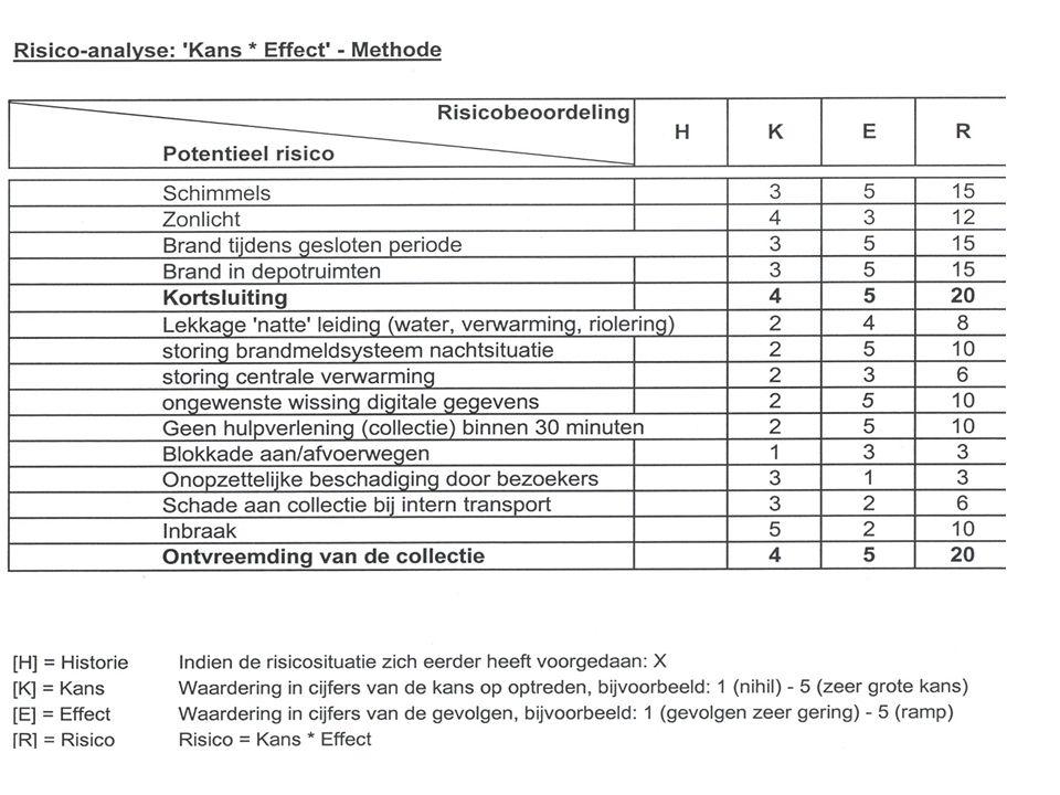 3.Basisdocumenten Commitment-document (t.a.v.