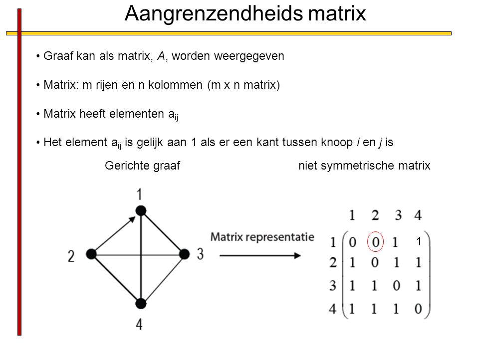 Aangrenzendheids matrix Graaf kan als matrix, A, worden weergegeven Matrix: m rijen en n kolommen (m x n matrix) Matrix heeft elementen a ij Het eleme