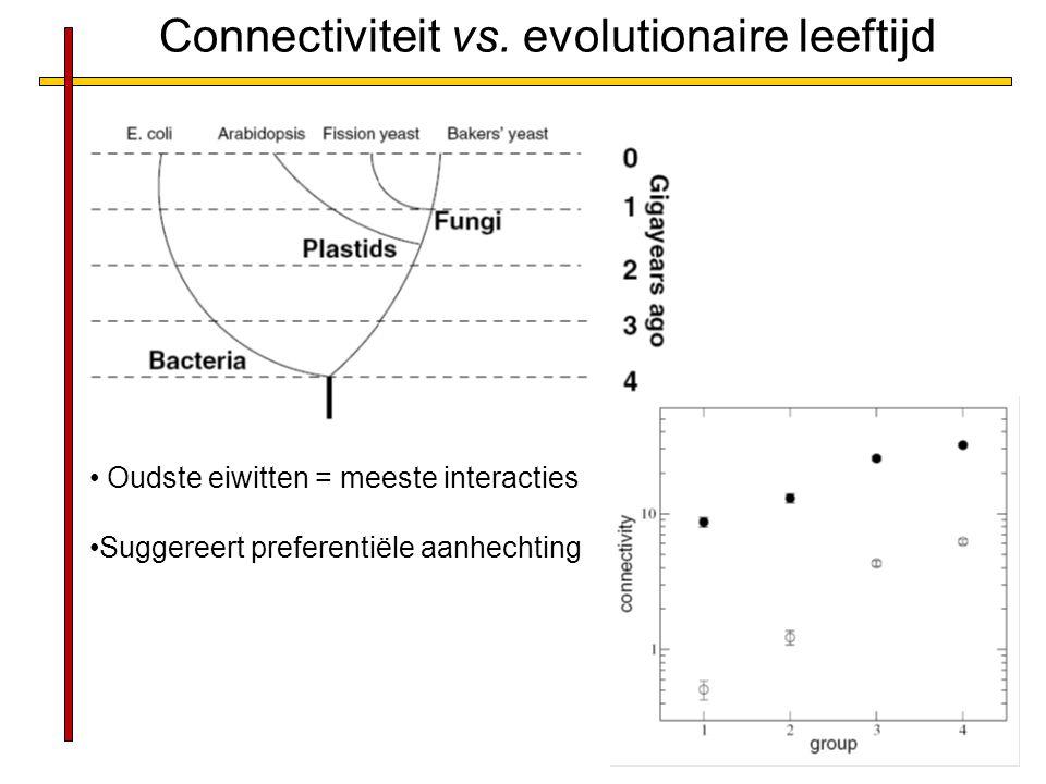 Connectiviteit vs. evolutionaire leeftijd Oudste eiwitten = meeste interacties Suggereert preferentiële aanhechting