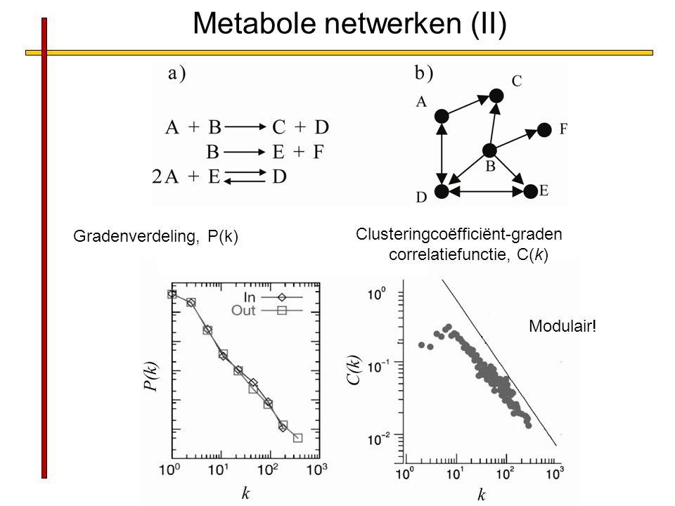 Metabole netwerken (II) Gradenverdeling, P(k) Clusteringcoëfficiënt-graden correlatiefunctie, C(k) Modulair!