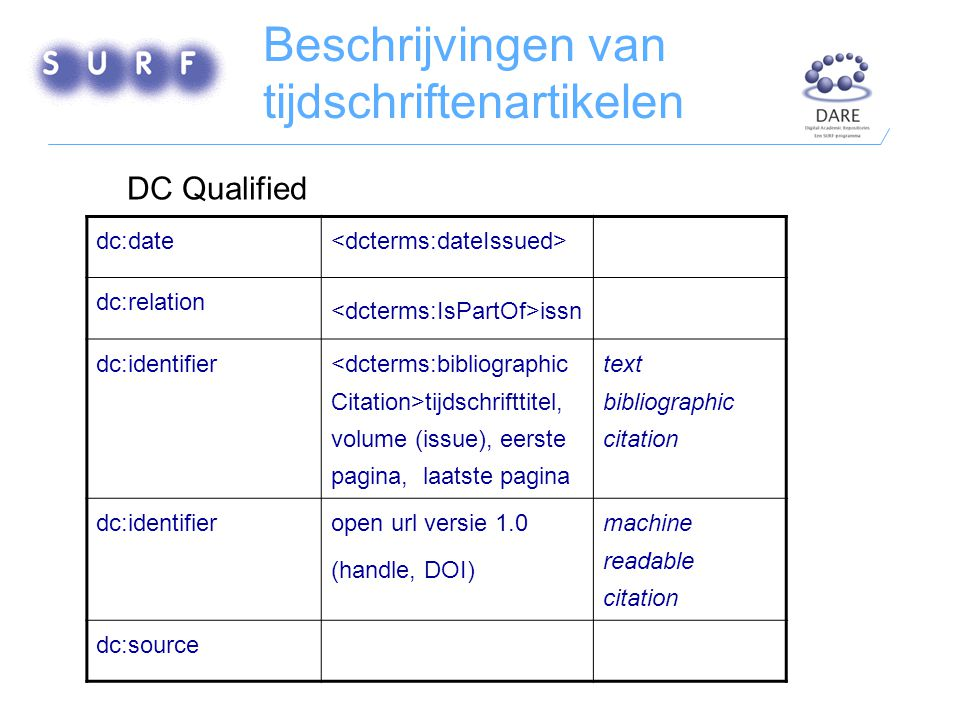 Beschrijvingen van tijdschriftenartikelen dc:date dc:relation issn dc:identifier tijdschrifttitel, volume (issue), eerste pagina, laatste pagina text bibliographic citation dc:identifieropen url versie 1.0 (handle, DOI) machine readable citation dc:source DC Qualified