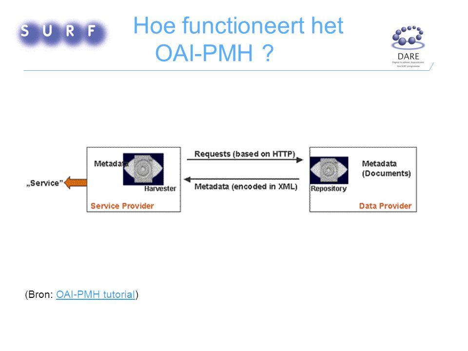 Hoe functioneert het OAI-PMH ? Schema met meerdere data providers (Bron: OAI-PMH tutorial)