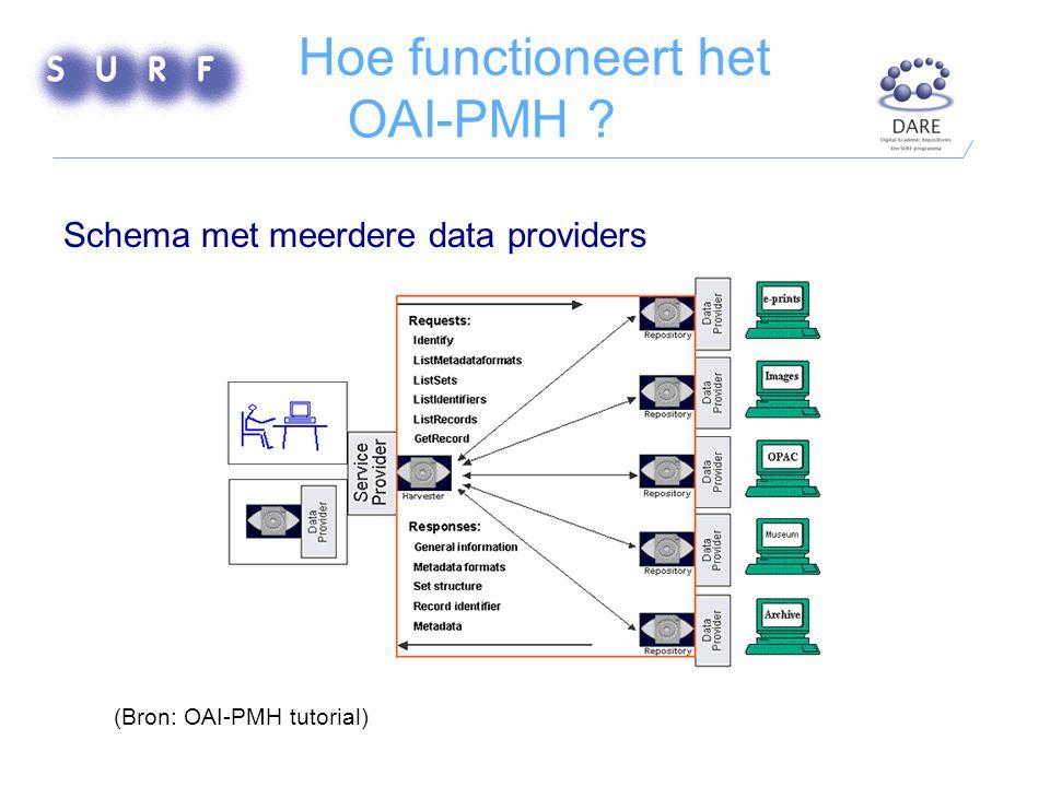 Hoe functioneert het OAI-PMH Schema met meerdere data providers (Bron: OAI-PMH tutorial)