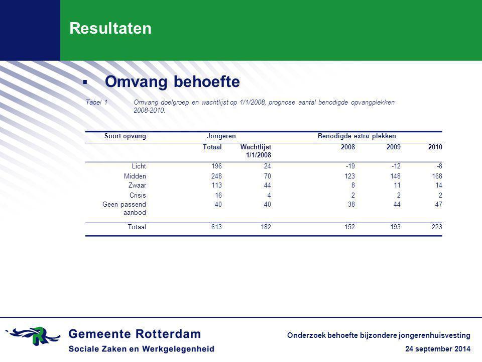 24 september 2014 Onderzoek behoefte bijzondere jongerenhuisvesting Resultaten Tabel 1Omvang doelgroep en wachtlijst op 1/1/2008, prognose aantal benodigde opvangplekken 2008-2010.