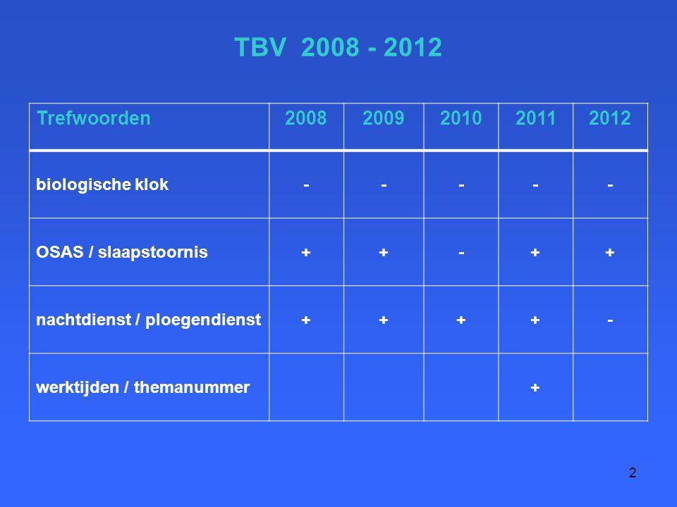 3 TBV 2008 - 2012 2008 - NCVB : hartinfarct en ploegendienst (RR 1.5 – 2) - bespreking art : confounders roken/SES (RR sterfte 1.04) - richtlijn OSAS ; + commentaar 2009 - reactie FNV - borstkanker beroepsziekte (RR 1.4 – 1.6) - ref : taakeisen en regelmogelijkheden invloed op slaapkwaliteit / vermoeidheid 2010 - voor u gelezen : Ploegendienst – ischemische hartziekte geen relatie (RR 0.6 – 2.3) 2011- screenen op slaapapneu bij vrachtwagenchauffeurs: een dilemma 2012 + reactie