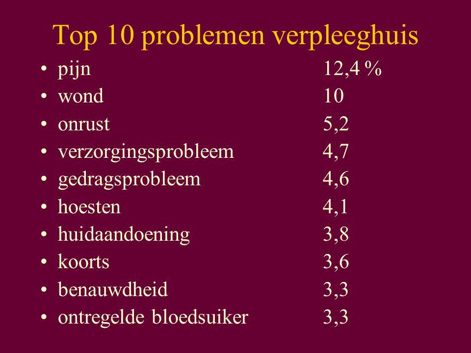Top 10 problemen verpleeghuis pijn12,4 % wond10 onrust5,2 verzorgingsprobleem4,7 gedragsprobleem4,6 hoesten4,1 huidaandoening3,8 koorts3,6 benauwdheid3,3 ontregelde bloedsuiker3,3
